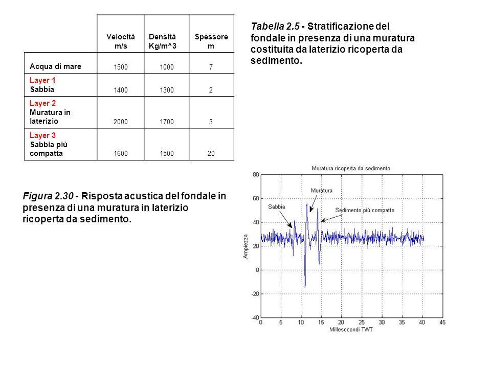 Velocità m/s Densità Kg/m^3 Spessore m Acqua di mare 150010007 Layer 1 Sabbia 140013002 Layer 2 Muratura in laterizio 200017003 Layer 3 Sabbia più com