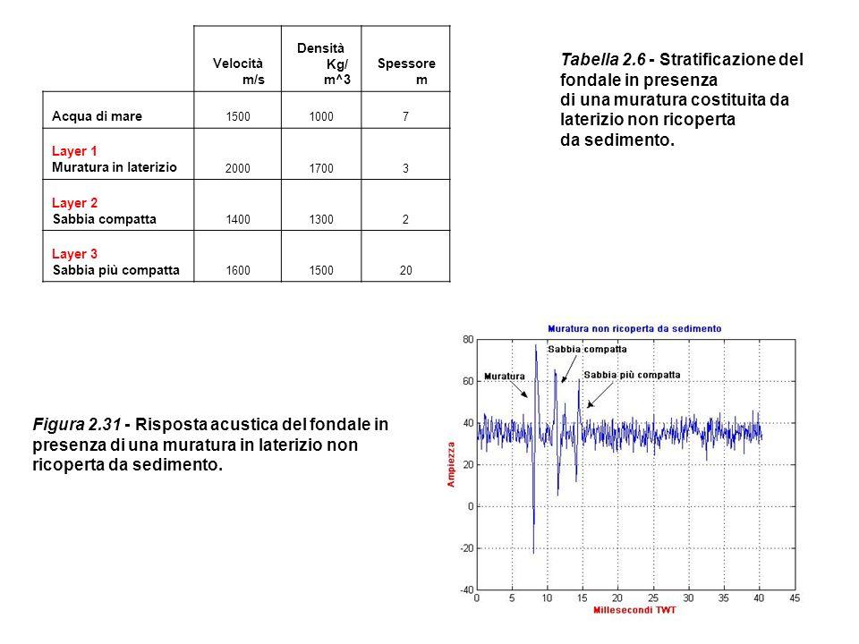 Velocità m/s Densità Kg/ m^3 Spessore m Acqua di mare 150010007 Layer 1 Muratura in laterizio 200017003 Layer 2 Sabbia compatta 140013002 Layer 3 Sabb