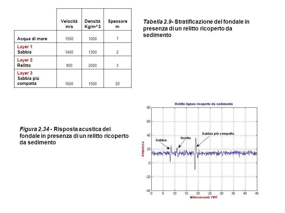 Velocità m/s Densità Kg/m^3 Spessore m Acqua di mare 150010007 Layer 1 Sabbia 140013002 Layer 2 Relitto 80020003 Layer 3 Sabbia più compatta 160015002