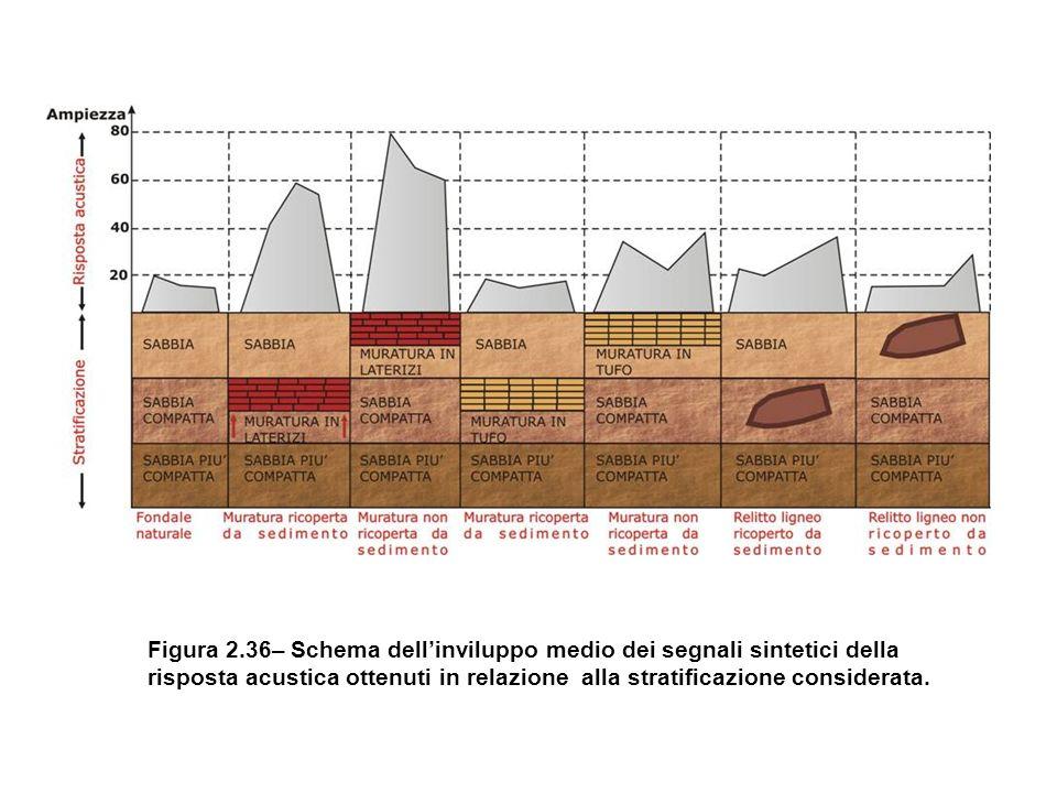 Figura 2.36– Schema dellinviluppo medio dei segnali sintetici della risposta acustica ottenuti in relazione alla stratificazione considerata.