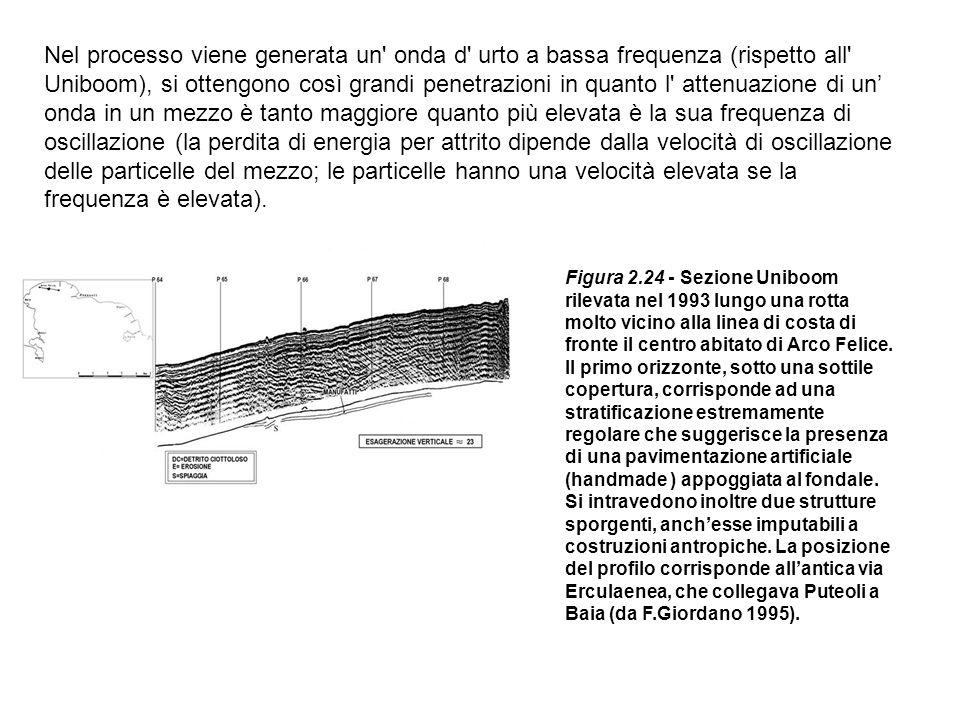 Nel processo viene generata un' onda d' urto a bassa frequenza (rispetto all' Uniboom), si ottengono così grandi penetrazioni in quanto l' attenuazion