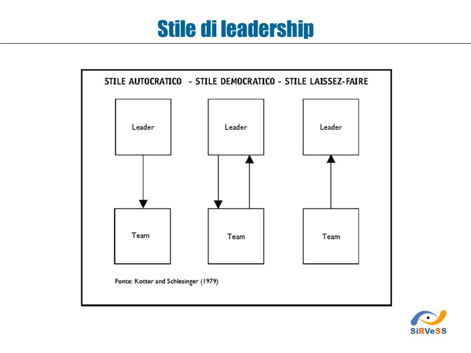 Stile di leadership SiRVeSS