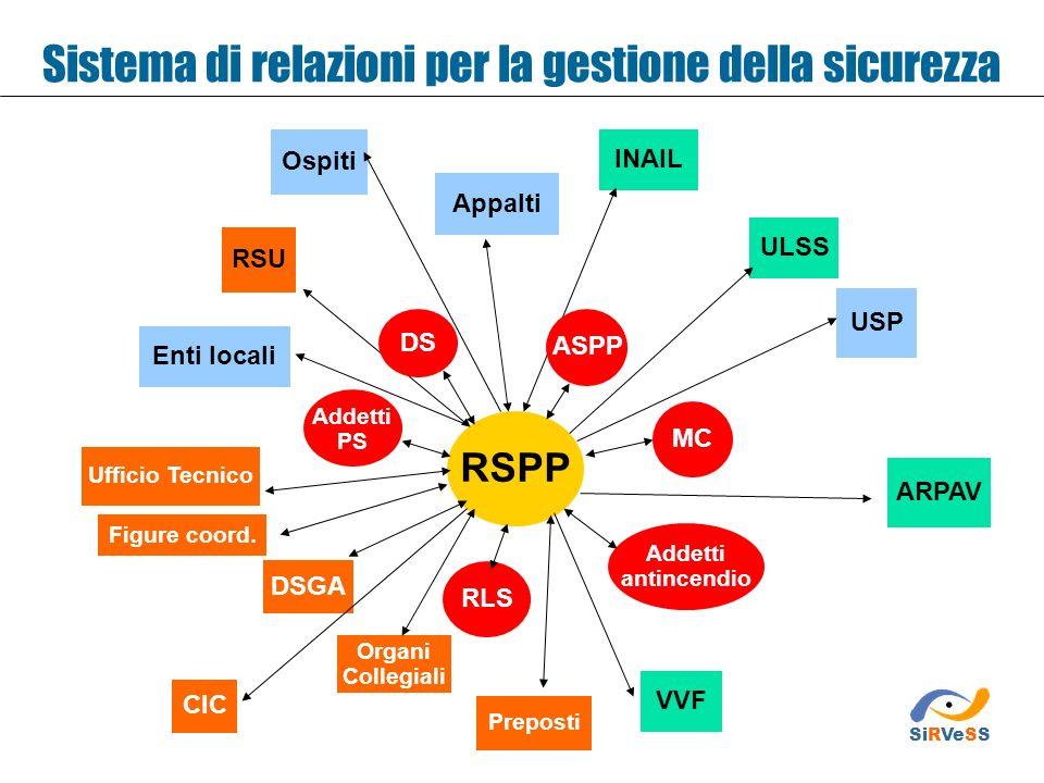 Sistema di relazioni per la gestione della sicurezza ARPAV RSPP Addetti antincendio MC RLS Addetti PS Organi Collegiali VVF CIC DSGA Ufficio Tecnico E
