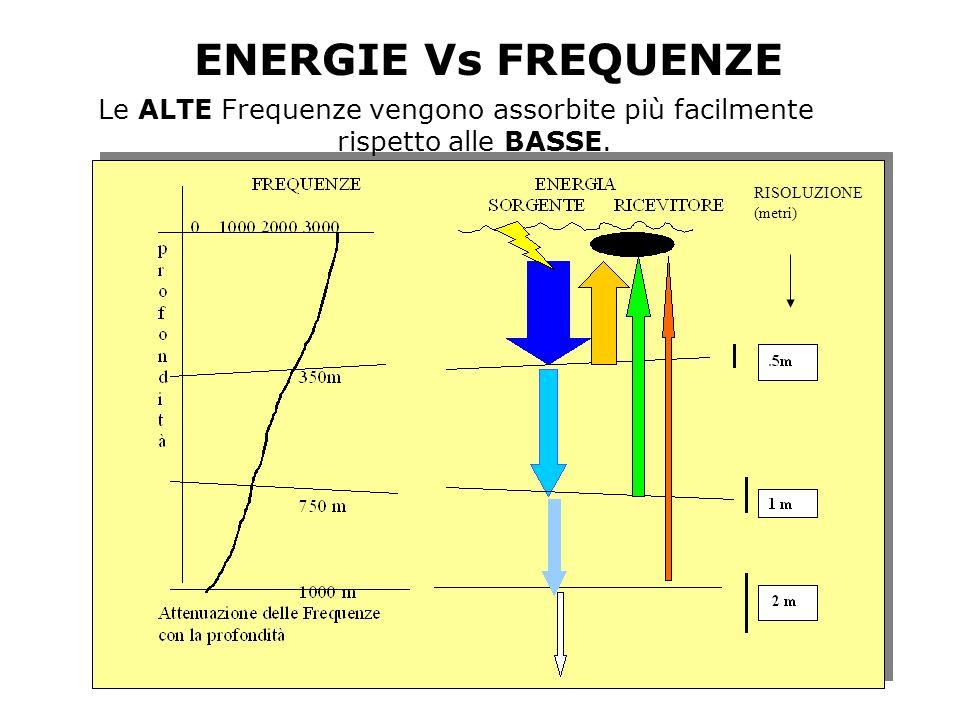 ENERGIE Vs FREQUENZE Le ALTE Frequenze vengono assorbite più facilmente rispetto alle BASSE. RISOLUZIONE (metri)