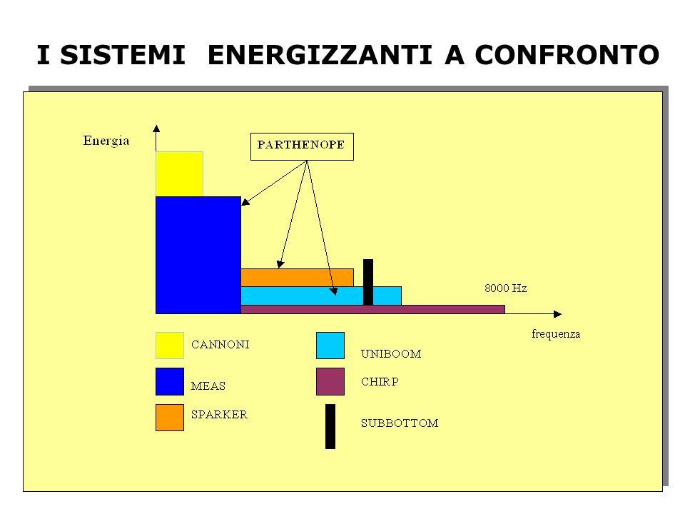 I SISTEMI ENERGIZZANTI A CONFRONTO