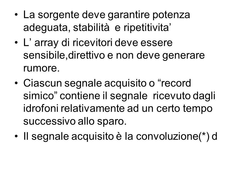 Record sismico=impulso sorgente*[riflettività*(filtro Terra*rumore)]*risposta degli idrofoni*sistema di conversione A/D