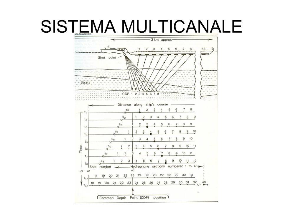 SISTEMA MULTICANALE