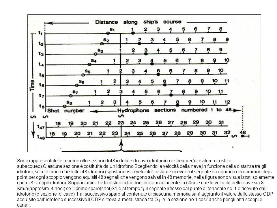 Sono rappresentate le mprime otto sezioni,di 48 in totale,di cavo idrofonico o streamer(ricevitore acustico subacqueo).Ciascuna sezione è costituita da un idrofono.Scegliendo la velocità della nave,in funzione della distanza tra gli idrofoni, si fa in modo che tutti i 48 idrofoni (spostandosi a velocita costante ricevano il segnale da ugniuno dei common dep- point,per ogni scoppio vengono aquisiti 48 segnali che vengono salvati in 48 memorie, nella figura sono visualizzati solamente i primi 8 scoppi/ idrofoni.