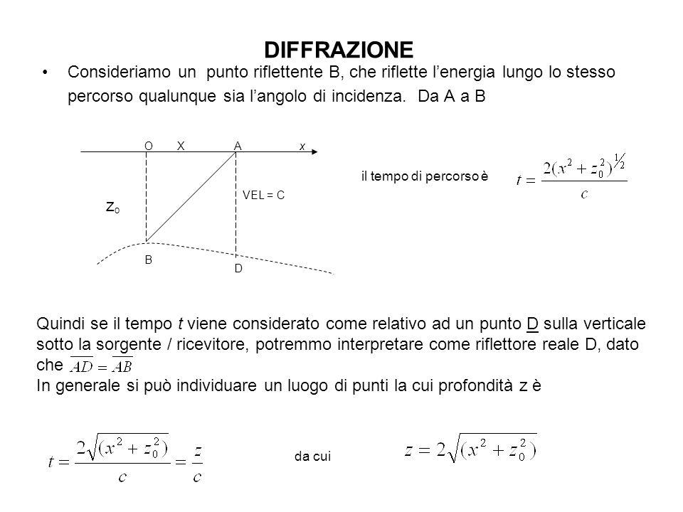 Che è lequazione di una iperbole il cui apice è situato nel punto del riflettore.