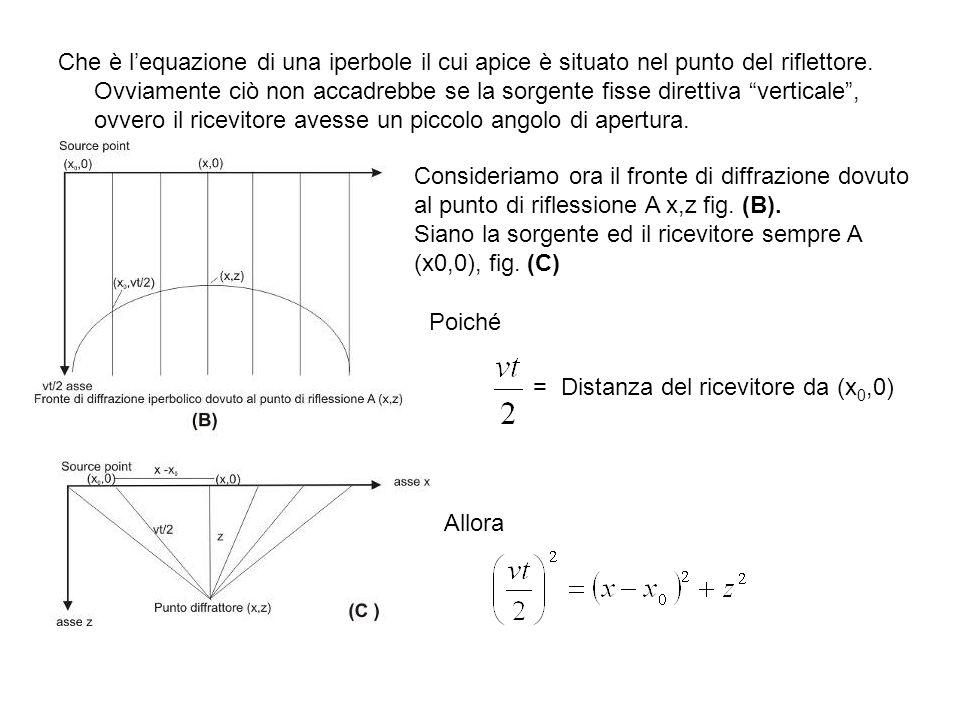 Che è lequazione di una iperbole il cui apice è situato nel punto del riflettore. Ovviamente ciò non accadrebbe se la sorgente fisse direttiva vertica