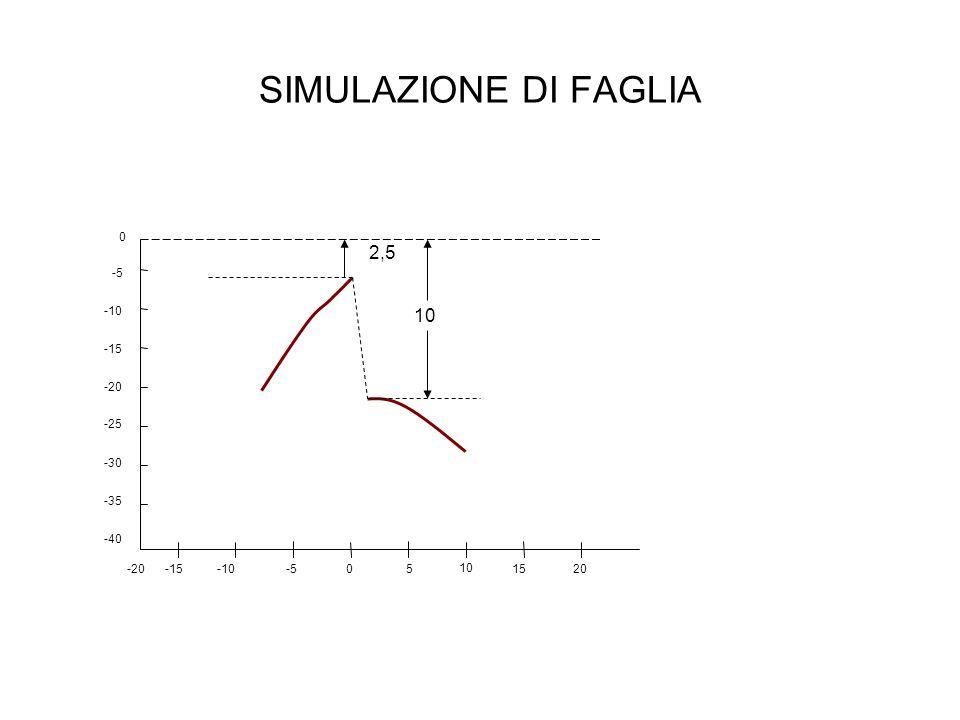 SIMULAZIONE DI FAGLIA -5 -10 -15 -20 -25 -30 -40 -35 0 5 10 15-20-5-10-15200 2,5 10
