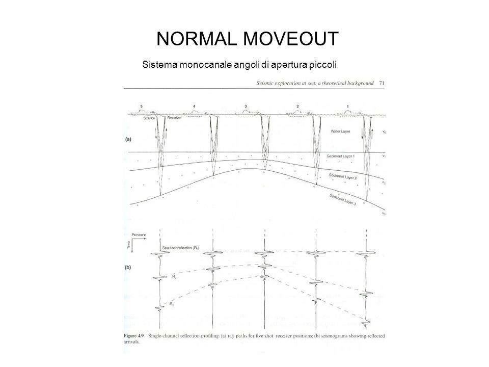 Sistema monocanale angoli di apertura grandi Con sistemi multicanale ad aperture angolari grandi, vi è la necessità di posizionare correttamente le superfici, eseguendo il Normal Move Out, cioe la correzione dei dati in modo da ottenere la posizione reale degli orizzonti.