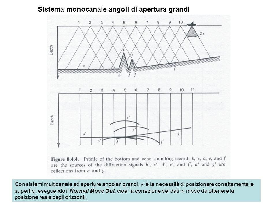 Sistema monocanale angoli di apertura grandi Con sistemi multicanale ad aperture angolari grandi, vi è la necessità di posizionare correttamente le su
