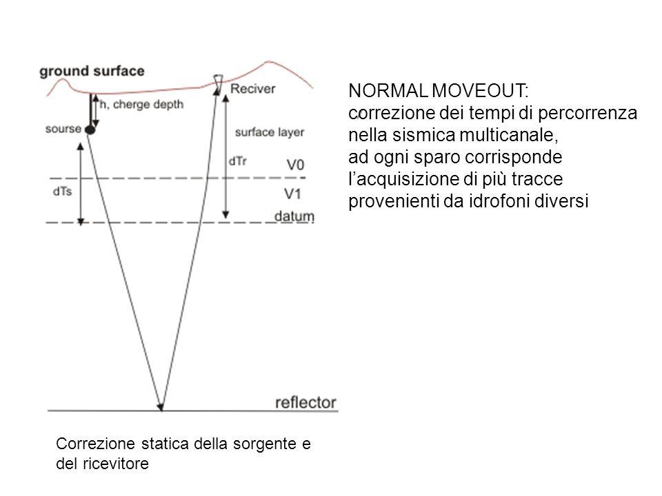 NORMAL MOVEOUT Correzione dei tempi di percorrenza nella sismica multicanale: Ad ogni sparo corrisponde l acquisizione di piu tracce provenienti da idrofoni diversi