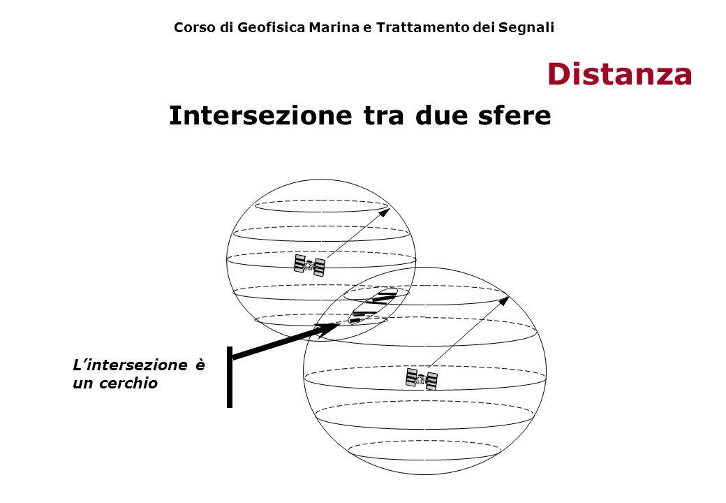 Intersezione tra due sfere Lintersezione è un cerchio Distanza Corso di Geofisica Marina e Trattamento dei Segnali