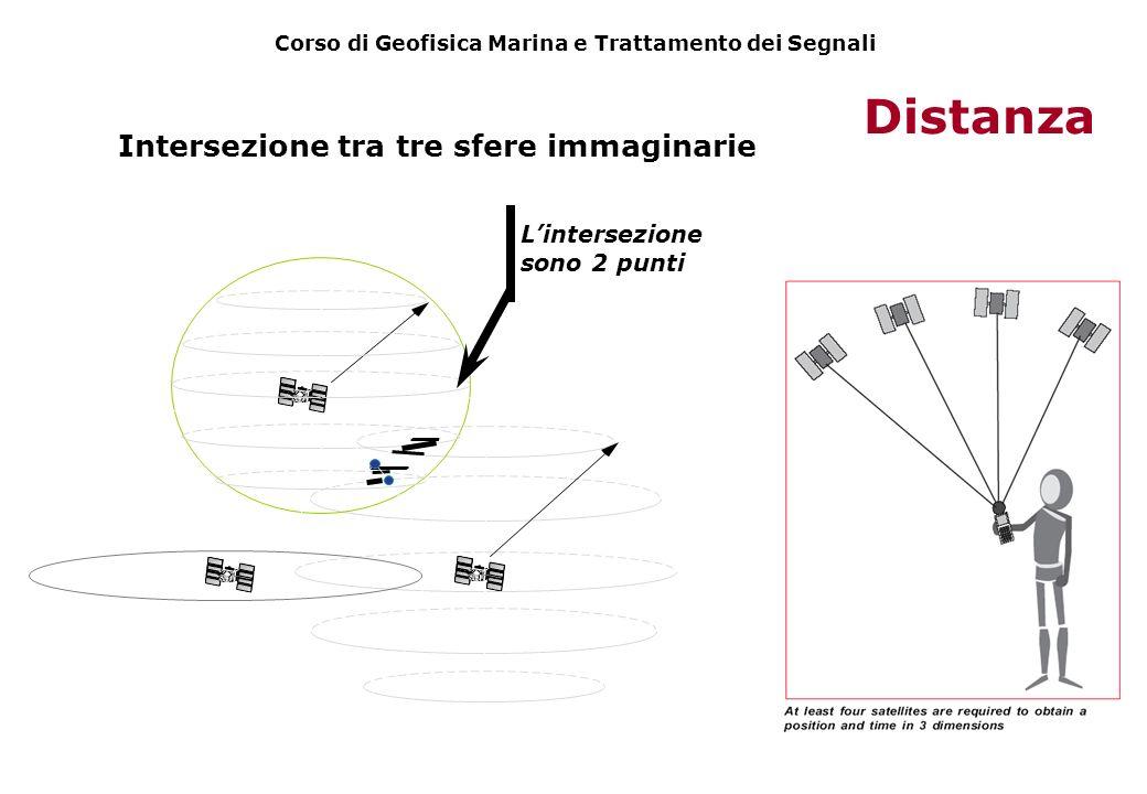 Intersezione tra tre sfere immaginarie Distanza Lintersezione sono 2 punti Corso di Geofisica Marina e Trattamento dei Segnali