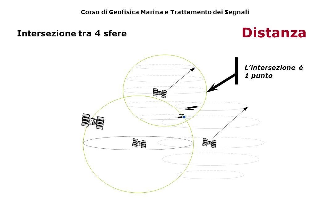 Intersezione tra 4 sfere Distanza Lintersezione è 1 punto Corso di Geofisica Marina e Trattamento dei Segnali