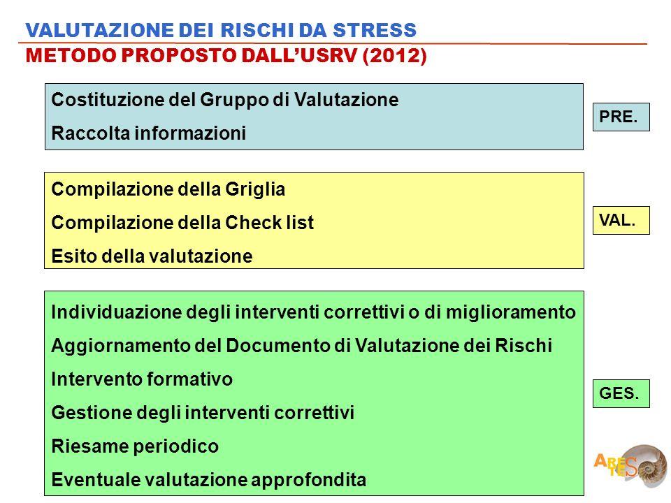Costituzione del Gruppo di Valutazione Raccolta informazioni Compilazione della Griglia Compilazione della Check list Esito della valutazione Individu