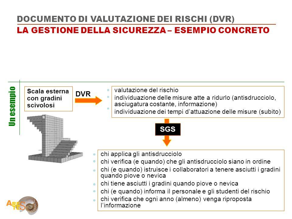 Scala esterna con gradini scivolosi DVR SGS Un esempio valutazione del rischio individuazione delle misure atte a ridurlo (antisdrucciolo, asciugatura