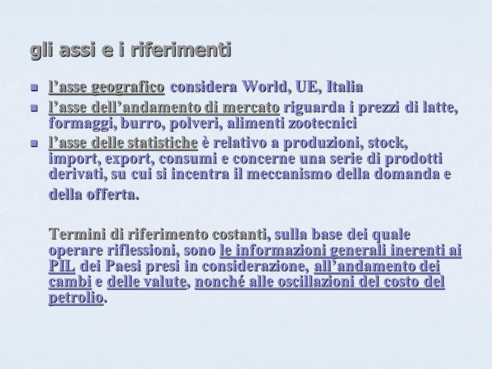 gli assi e i riferimenti lasse geografico considera World, UE, Italia lasse geografico considera World, UE, Italia lasse dellandamento di mercato rigu