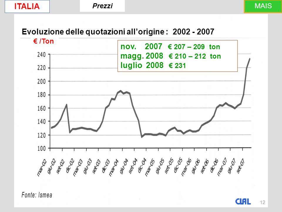 12 Evoluzione delle quotazioni allorigine : 2002 - 2007 ITALIA /Ton nov.