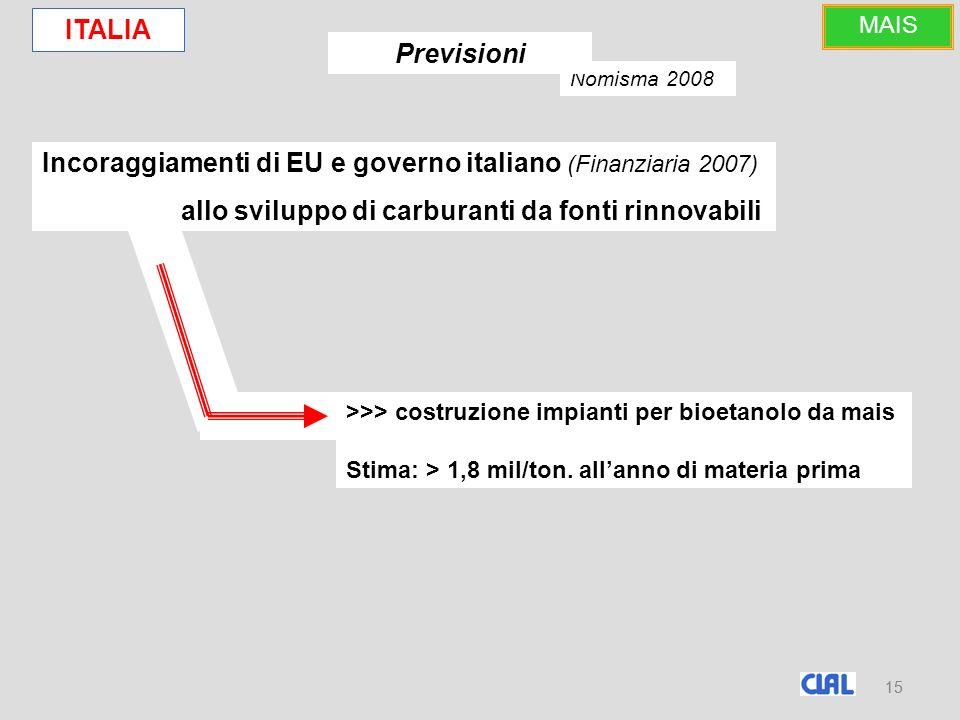 15 Incoraggiamenti di EU e governo italiano (Finanziaria 2007) allo sviluppo di carburanti da fonti rinnovabili Nomisma 2008 >>> costruzione impianti per bioetanolo da mais Stima: > 1,8 mil/ton.