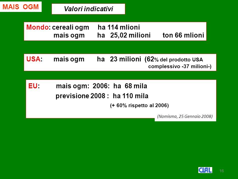16 MAIS OGM Valori indicativi Mondo: cereali ogm ha 114 mlioni mais ogm ha 25,02 milioni ton 66 mlioni USA: mais ogm ha 23 milioni (62 % del prodotto USA complessivo -37 milioni-) EU EU: mais ogm: 2006: ha 68 mila previsione 2008 : ha 110 mila (+ 60% rispetto al 2006) (Nomisma, 25 Gennaio 2008)