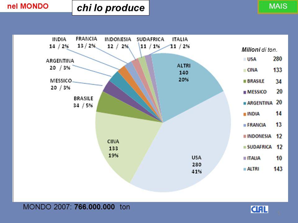 5 5 nel MONDO chi lo produce MONDO 2007: 766.000.000 ton Milioni di ton.