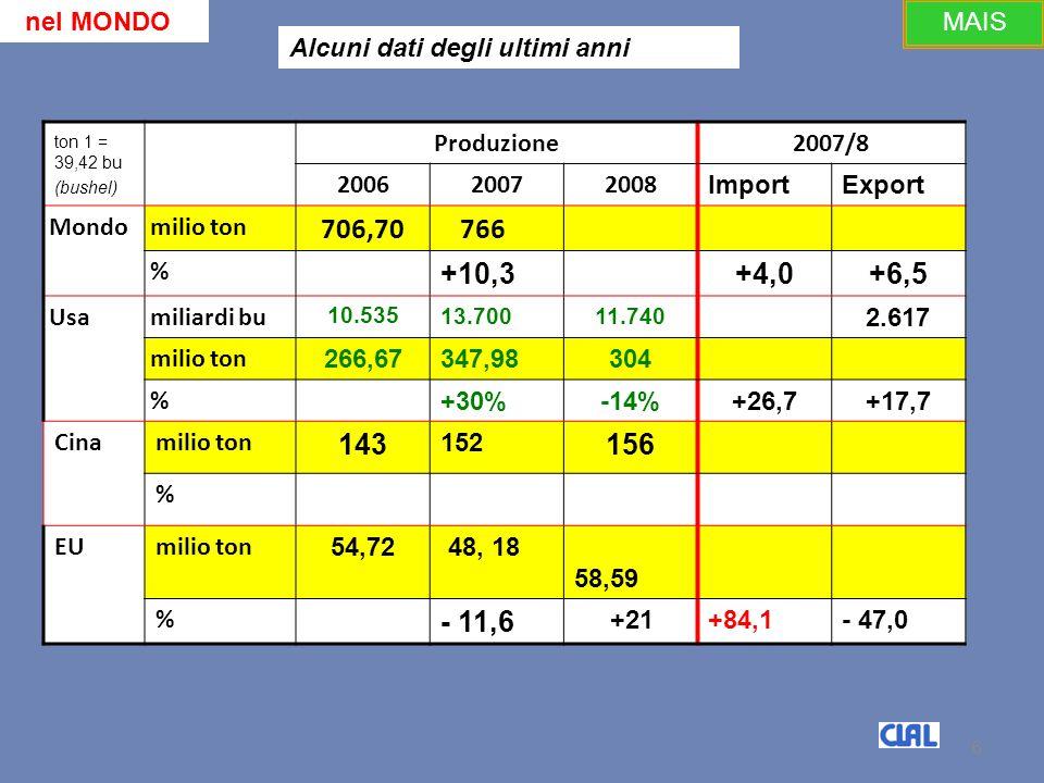 6 ton 1 = 39,42 bu (bushel) Produzione 2007/8 200620072008 ImportExport Mondomilio ton 706,70 766 % +10,3+4,0+6,5 Usamiliardi bu 10.53513.70011.740 2.617 milio ton 266,67347,98304 % +30%-14%+26,7+17,7 Cinamilio ton 143 152 156 % EUmilio ton 54,72 48, 18 58,59 % - 11,6 +21+84,1- 47,0 6 nel MONDO Alcuni dati degli ultimi anni MAIS