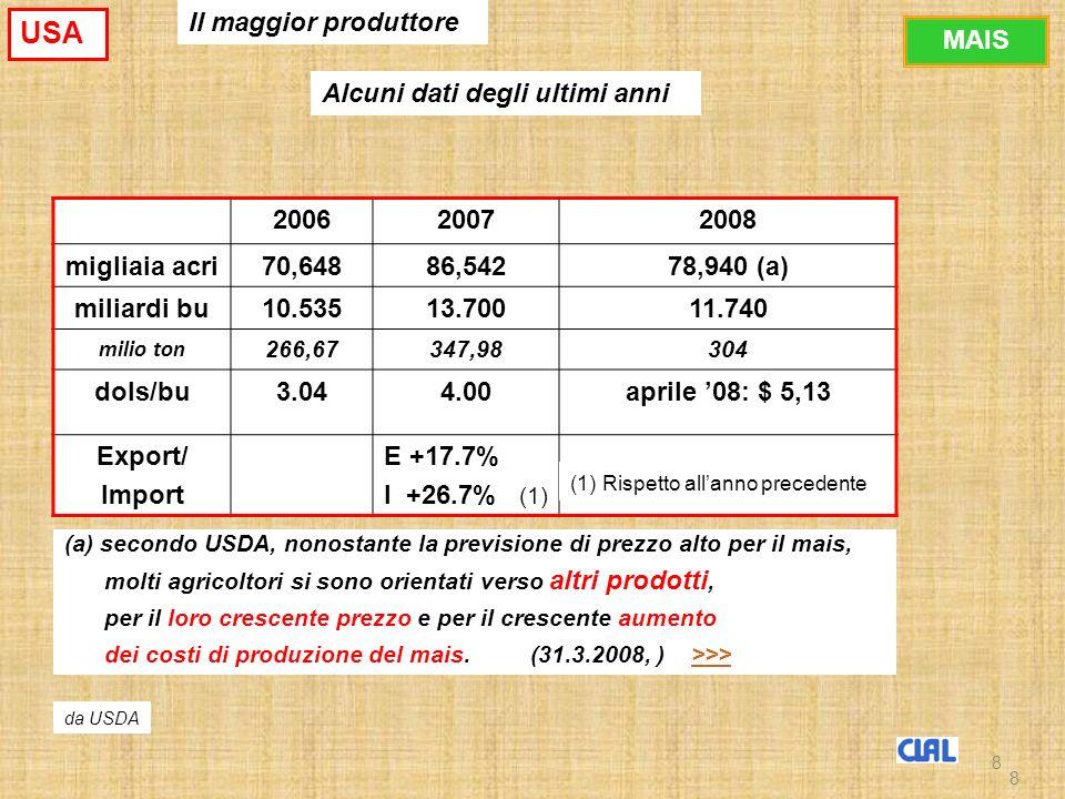 8 200620072008 migliaia acri70,64886,54278,940 (a) miliardi bu10.53513.70011.740 milio ton 266,67347,98304 dols/bu3.044.00aprile 08: $ 5,13 Export/ Import E +17.7% I +26.7% (1) da USDA (1) Rispetto allanno precedente (a) secondo USDA, nonostante la previsione di prezzo alto per il mais, molti agricoltori si sono orientati verso altri prodotti, per il loro crescente prezzo e per il crescente aumento dei costi di produzione del mais.