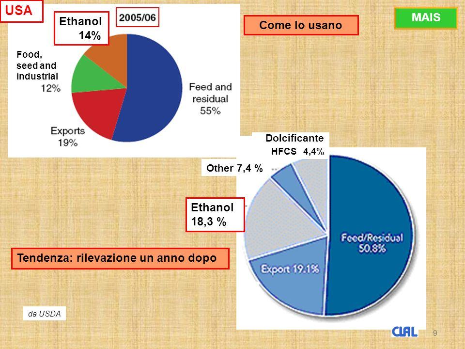 9 Ethanol 14% Ethanol 18,3 % Other 7,4 % Dolcificante HFCS 4,4% Come lo usano Tendenza: rilevazione un anno dopo Food, seed and industrial 9 USA MAIS da USDA