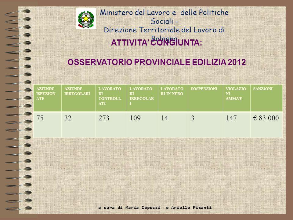 Ministero del Lavoro e delle Politiche Sociali - Direzione Territoriale del Lavoro di Bologna ATTIVITA CONGIUNTA: OSSERVATORIO PROVINCIALE EDILIZIA 20