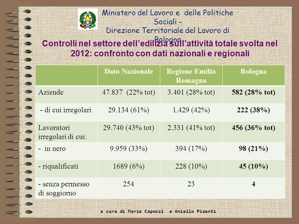 Ministero del Lavoro e delle Politiche Sociali - Direzione Territoriale del Lavoro di Bologna Regione Emilia Romagna Bologna Importo sanzioni (misura ridotta) 1.353.482 213.002 - di cui per prescrizioni obbligatorie (misura ridotta) 485.625 (36% del tot.