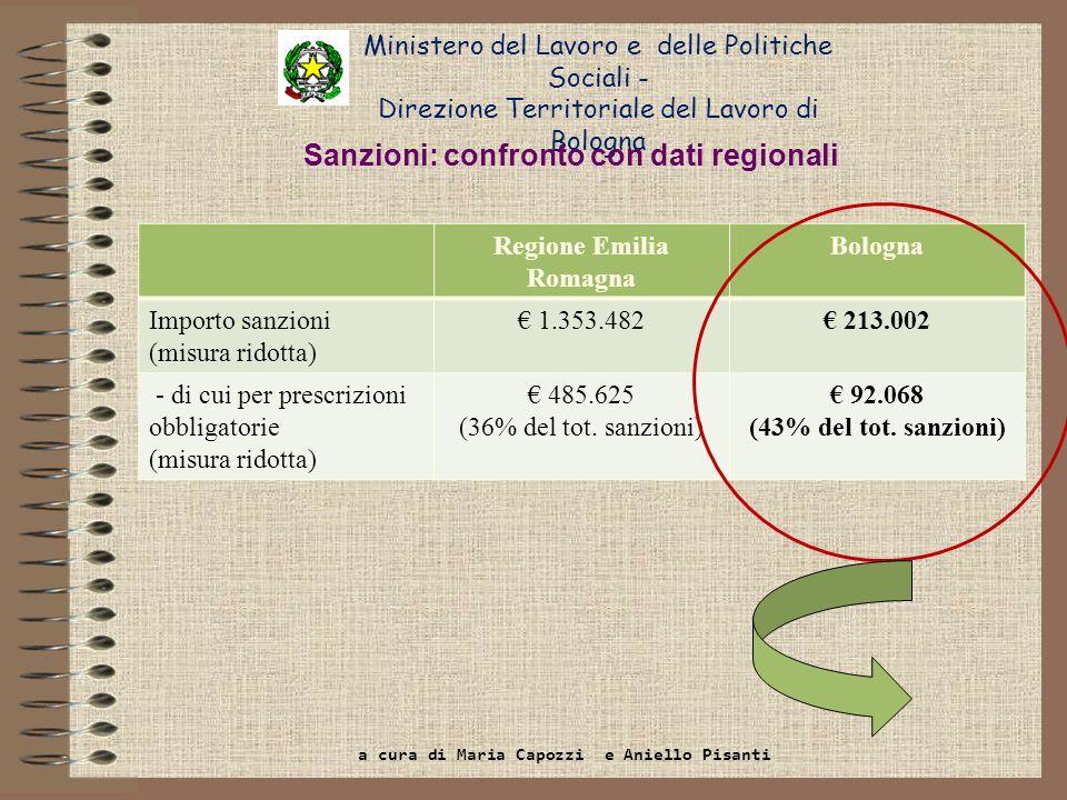 Ministero del Lavoro e delle Politiche Sociali - Direzione Territoriale del Lavoro di Bologna Regione Emilia Romagna Bologna Importo sanzioni (misura