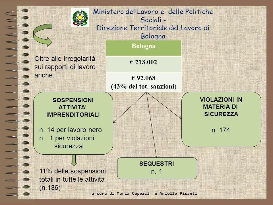 Ministero del Lavoro e delle Politiche Sociali - Direzione Territoriale del Lavoro di Bologna Bologna 213.002 92.068 (43% del tot. sanzioni) SOSPENSIO