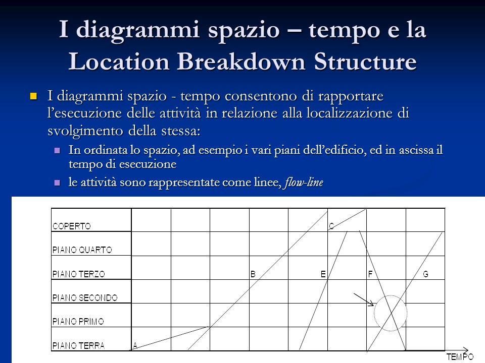 I diagrammi spazio – tempo e la Location Breakdown Structure I diagrammi spazio - tempo consentono di rapportare lesecuzione delle attività in relazio