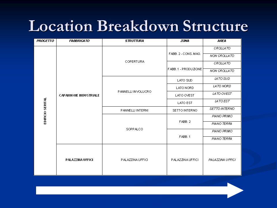Location Breakdown Structure