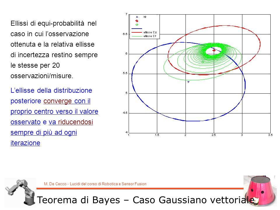 M. De Cecco - Lucidi del corso di Robotica e Sensor Fusion Teorema di Bayes – Caso Gaussiano vettoriale Ellissi di equi-probabilità nel caso in cui lo