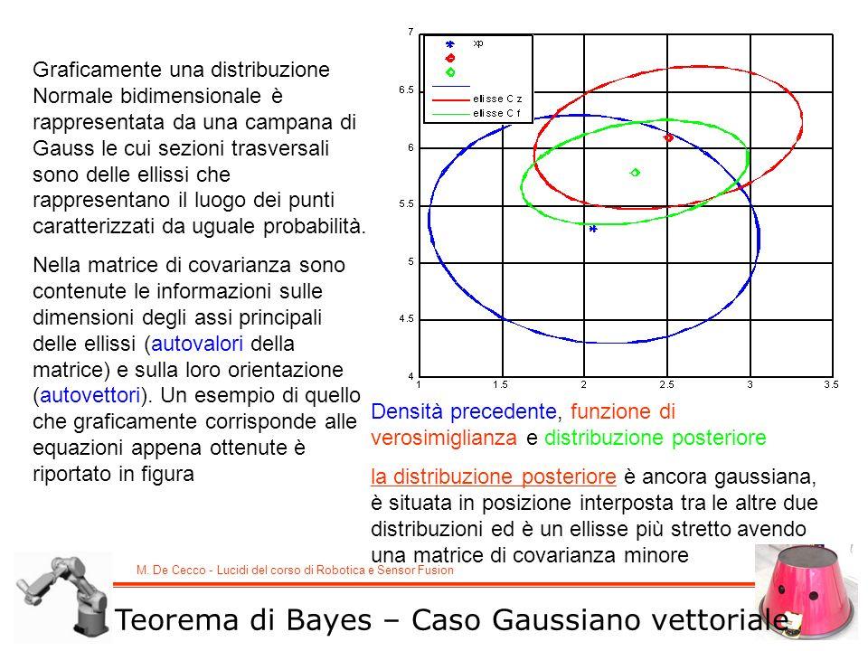 M. De Cecco - Lucidi del corso di Robotica e Sensor Fusion Teorema di Bayes – Caso Gaussiano vettoriale Graficamente una distribuzione Normale bidimen