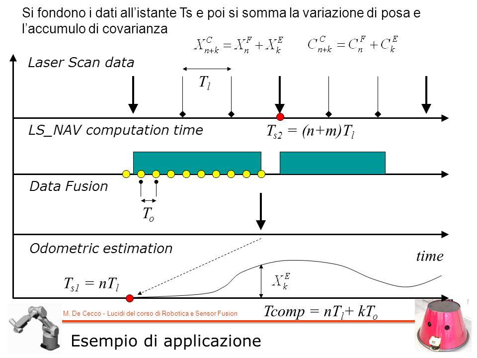 M. De Cecco - Lucidi del corso di Robotica e Sensor Fusion Laser Scan data LS_NAV computation time Data Fusion Odometric estimation Si fondono i dati