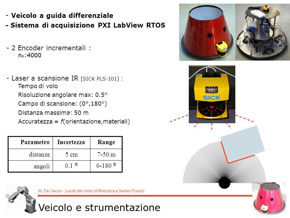 M. De Cecco - Lucidi del corso di Robotica e Sensor Fusion - Veicolo a guida differenziale - Sistema di acquisizione PXI LabView RTOS ParametroIncerte