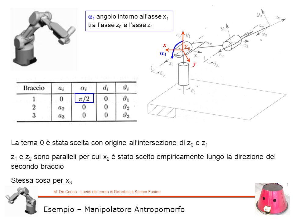 M. De Cecco - Lucidi del corso di Robotica e Sensor Fusion 0 1 x y Esempio – Manipolatore Antropomorfo La terna 0 è stata scelta con origine allinters
