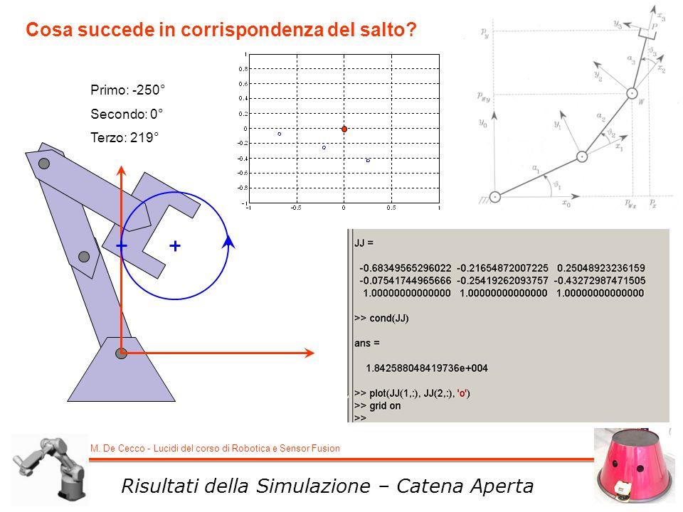 M. De Cecco - Lucidi del corso di Robotica e Sensor Fusion Risultati della Simulazione – Catena Aperta Primo: -250° Secondo: 0° Terzo: 219° Cosa succe