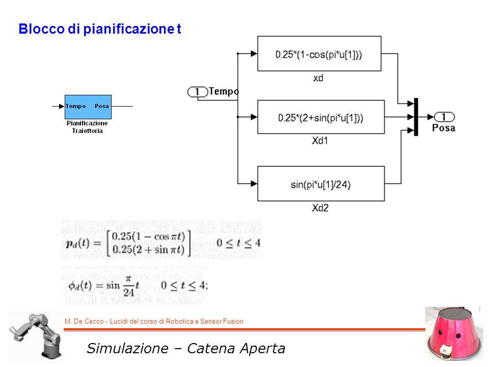 M. De Cecco - Lucidi del corso di Robotica e Sensor Fusion Simulazione – Catena Aperta Blocco di pianificazione traiettoria: