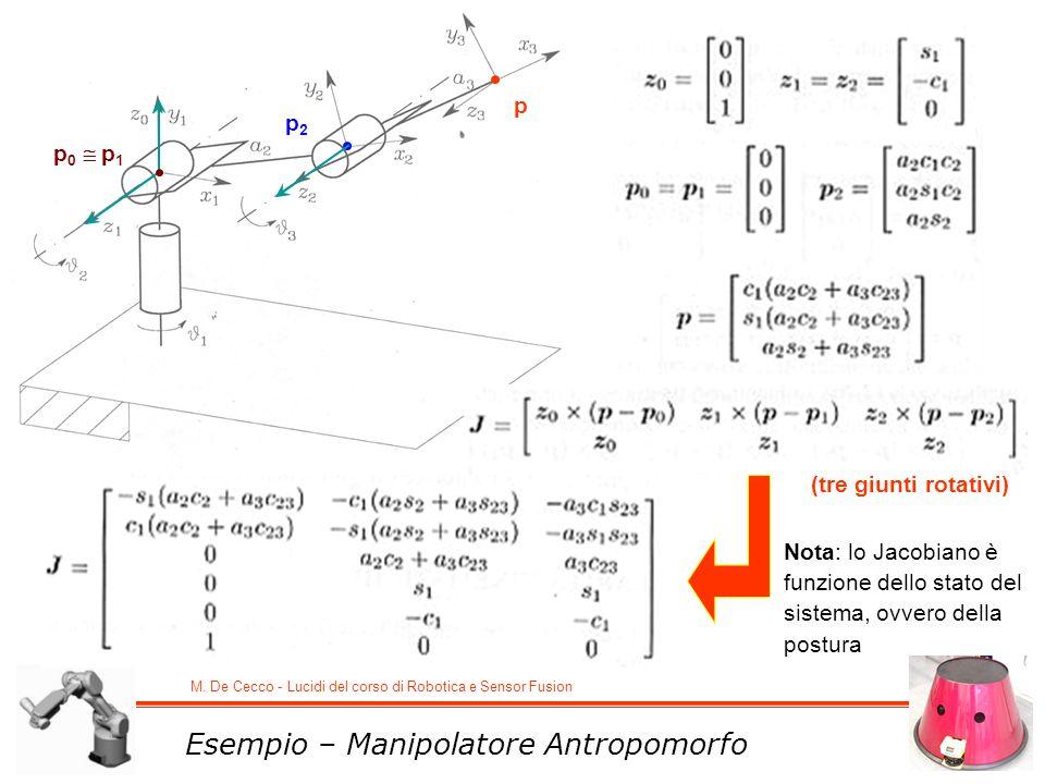 M. De Cecco - Lucidi del corso di Robotica e Sensor Fusion Esempio – Manipolatore Antropomorfo (tre giunti rotativi) p 0 p 1 p2p2 p Nota: lo Jacobiano