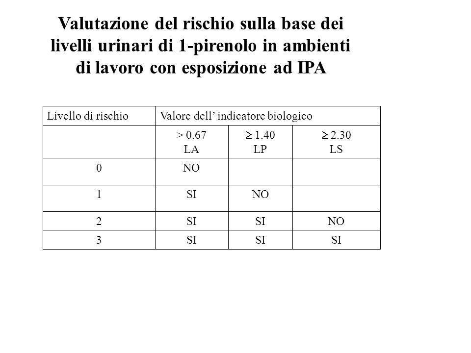 Valutazione del rischio sulla base dei livelli urinari di 1-pirenolo in ambienti di lavoro con esposizione ad IPA SI 3 NOSI 2 NOSI1 NO0 2.30 LS 1.40 L