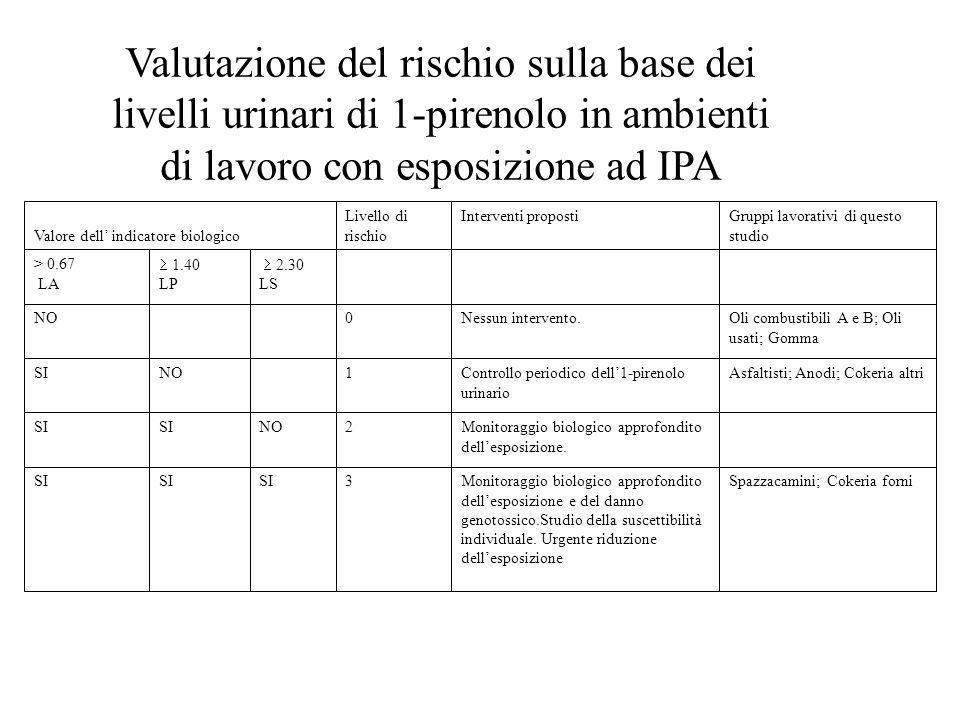 Valutazione del rischio sulla base dei livelli urinari di 1-pirenolo in ambienti di lavoro con esposizione ad IPA Spazzacamini; Cokeria forniMonitorag