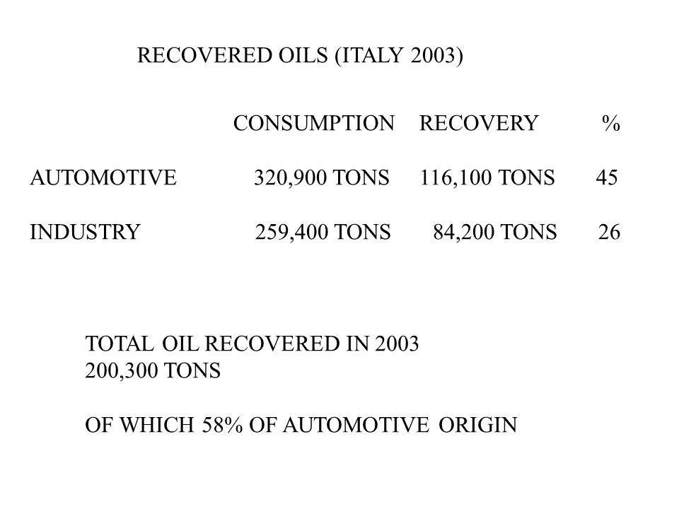 RECOVERED OILS (ITALY 2003) CONSUMPTION RECOVERY % AUTOMOTIVE 320,900 TONS 116,100 TONS 45 INDUSTRY 259,400 TONS 84,200 TONS 26 TOTAL OIL RECOVERED IN 2003 200,300 TONS OF WHICH 58% OF AUTOMOTIVE ORIGIN