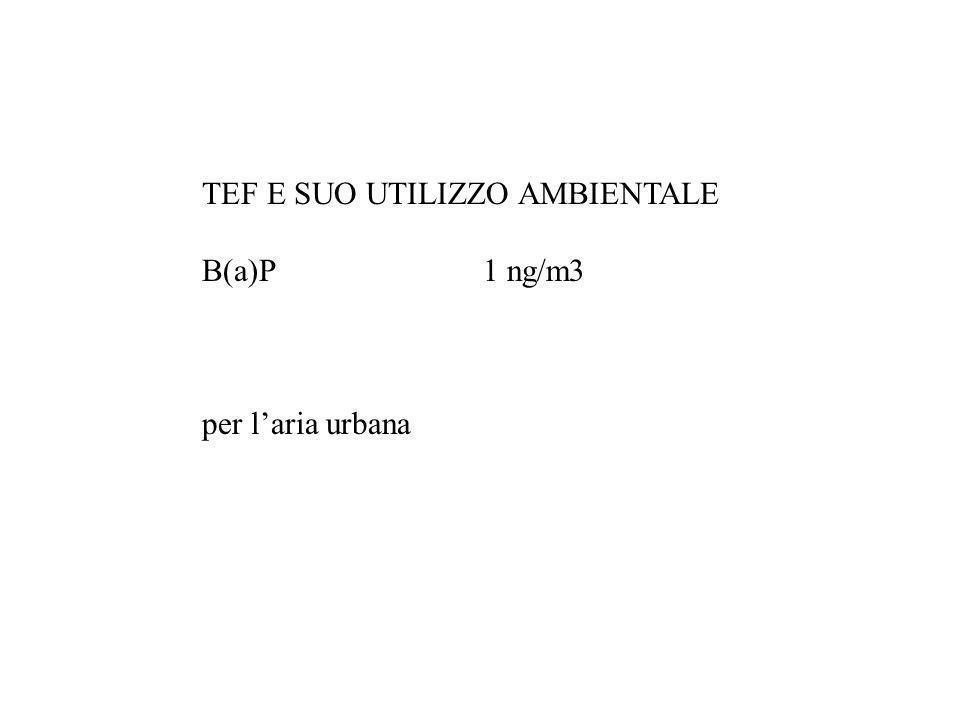 TEF E SUO UTILIZZO AMBIENTALE B(a)P 1 ng/m3 per laria urbana