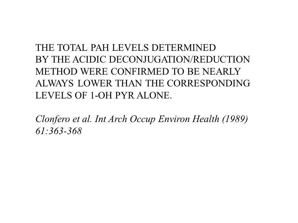 THE TOTAL PAH LEVELS DETERMINED BY THE ACIDIC DECONJUGATION/REDUCTION METHOD WERE CONFIRMED TO BE NEARLY ALWAYS LOWER THAN THE CORRESPONDING LEVELS OF 1-OH PYR ALONE.